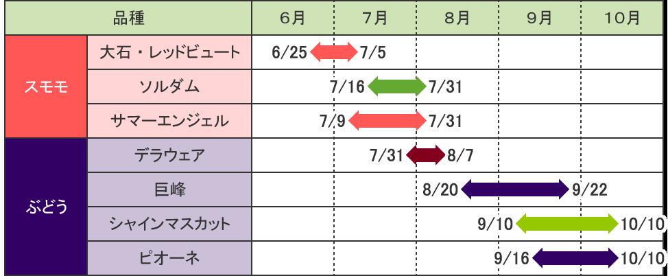 品種カレンダー